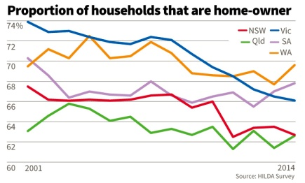 This graph shows a problem that is worsening across all of Australia. Showing the dip in home ownership across Australia demonstrates that this is a problem that affects everyone, and is only getting worse over time. This is exactly what a lot of the articles I've read have been saying.