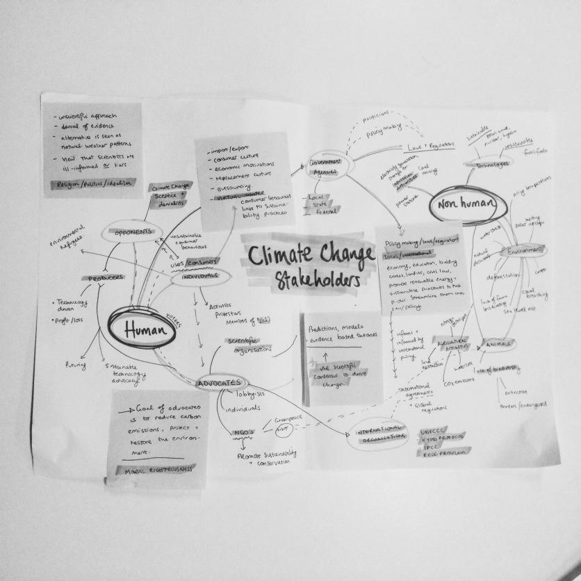 Mindmap of climate change stakeholders based on group map by Rachel Ellis, Megan Wong, Krupali Vaidya and Vicky Lam (2016)