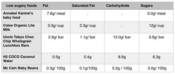 low_sugar_table