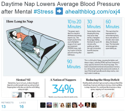 a-health-blog-on-twitter-daytime-nap-lowers-average-blood-pressure-after-mental-stress-%e2%9e%a1-https-t-co-oalemrroic-https-t-co-jlvcet2ve0