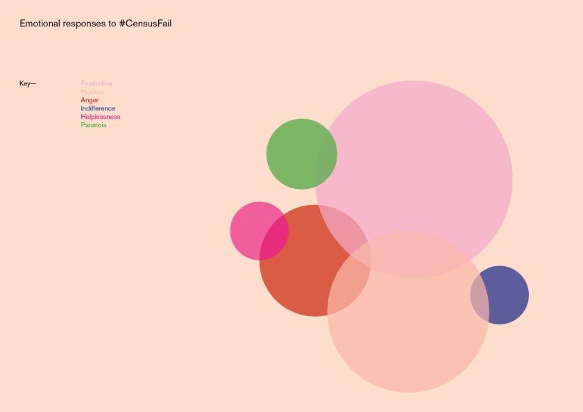 emotional_response_visualisation