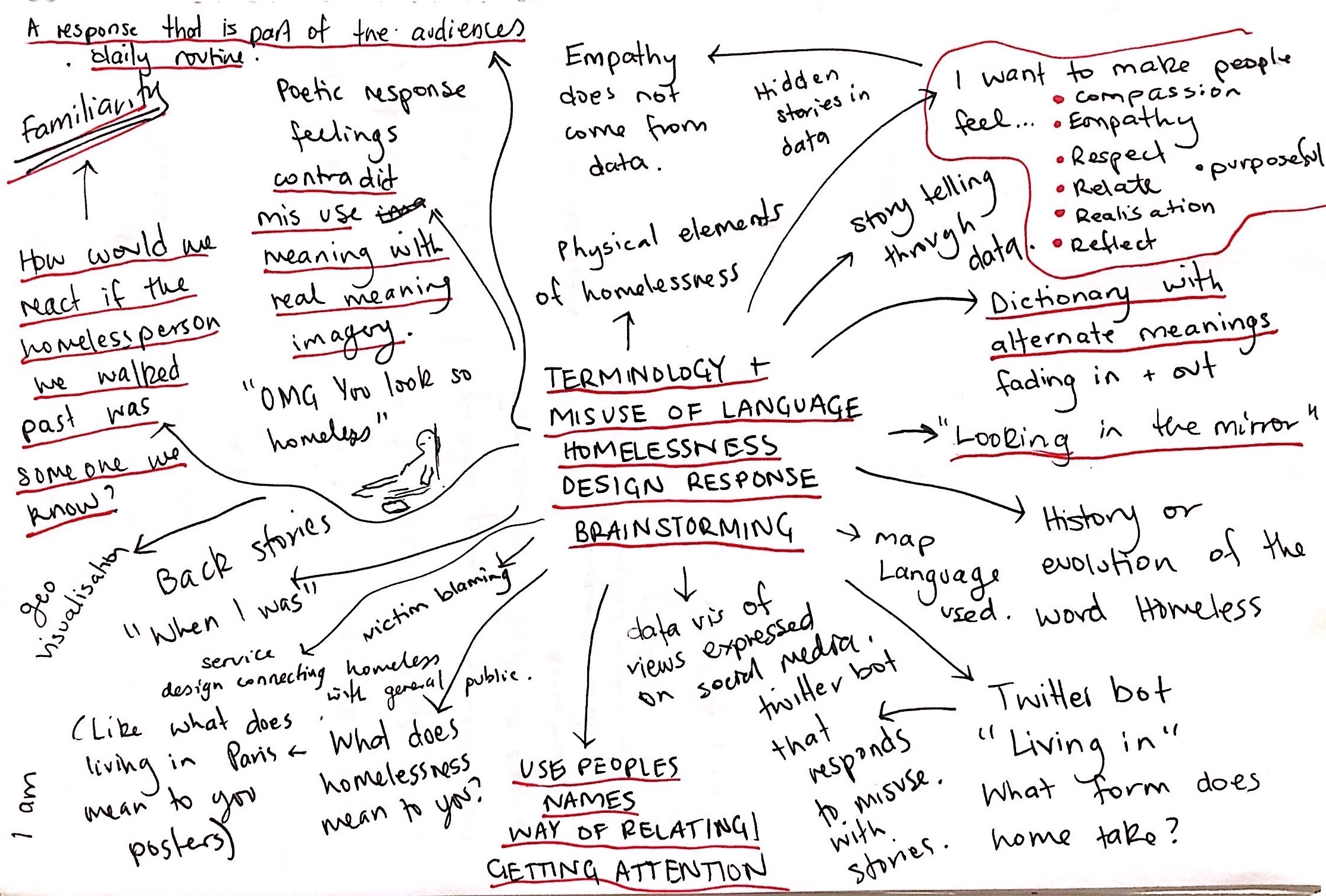 mind mapping ideas  the strengths  u0026 weaknesses of group