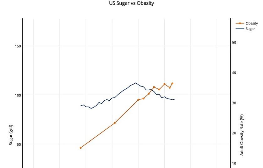 US Sugar vs Obesity.jpg